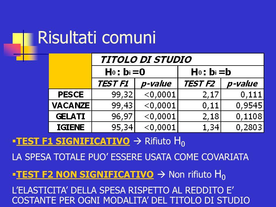 Capitolo di spesa: PESCE Variabile di raggruppamento: TITOLO DI STUDIO Test F H 0 : a i =a i TEST F NON SIGNIFICATIVO Non rifiuto H 0 RETTA UNICA