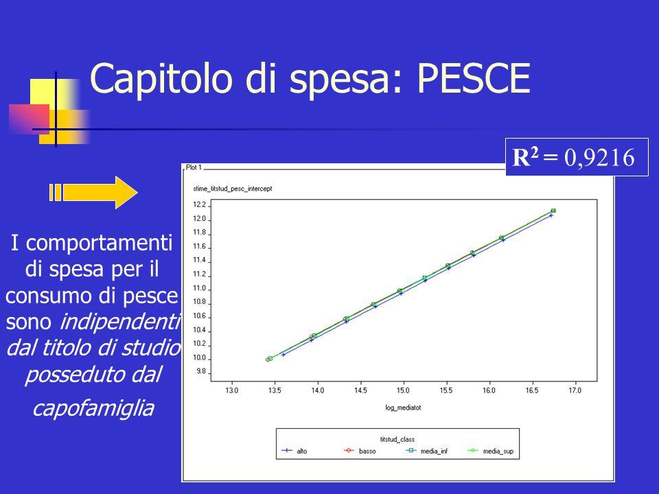 Capitolo di spesa: VACANZE Variabile di raggruppamento: TITOLO DI STUDIO Test F H 0 : a i =a i TEST F NON SIGNIFICATIVO Non rifiuto H 0 RETTA UNICA