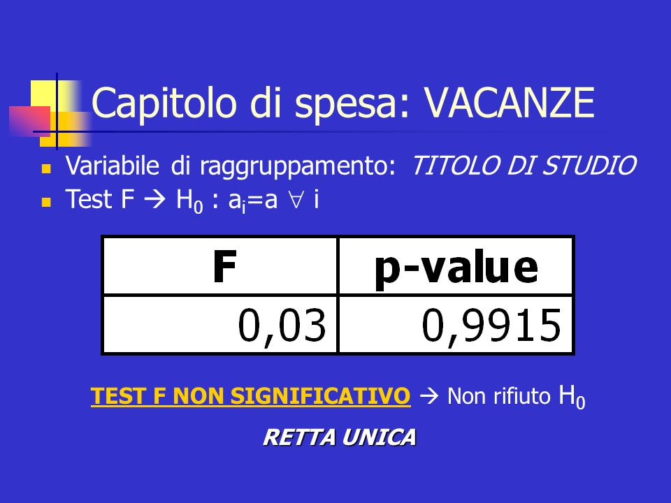 Capitolo di spesa: VACANZE I comportamenti di spesa per le vacanze sono indipendenti dal titolo di studio posseduto dal capofamiglia R 2 = 0,9498