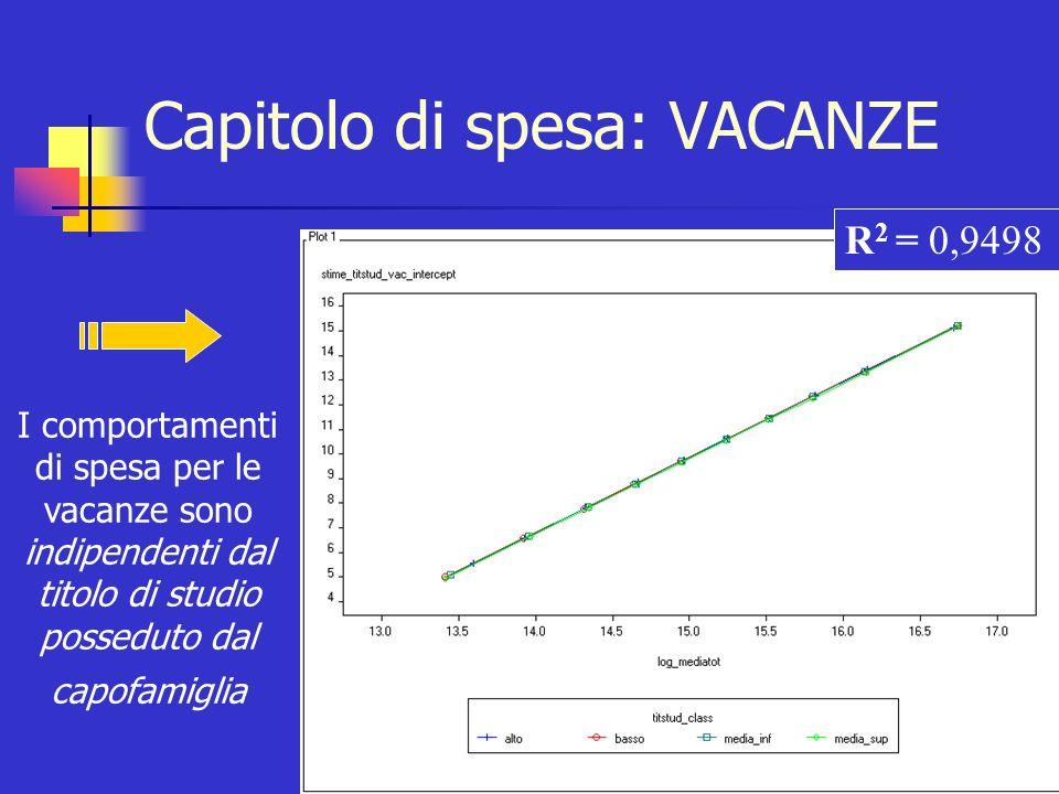 Capitolo di spesa: GELATI Variabile di raggruppamento: TITOLO DI STUDIO Test F H 0 : a i =a i TEST F NON SIGNIFICATIVO Non rifiuto H 0 RETTA UNICA