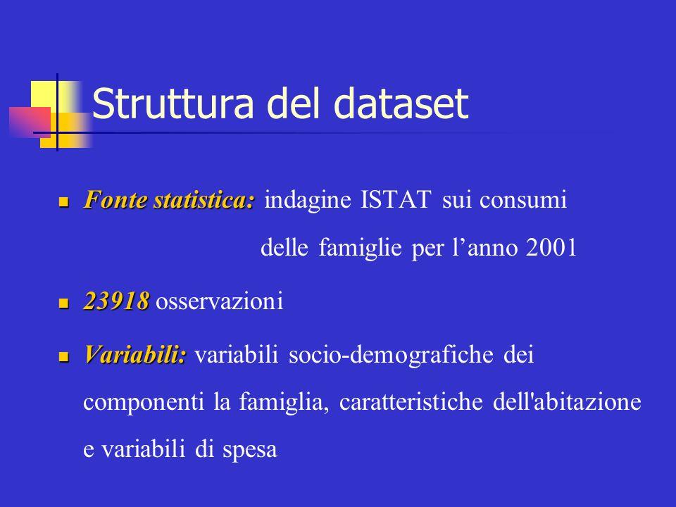 Struttura del dataset Fonte statistica: Fonte statistica: indagine ISTAT sui consumi delle famiglie per lanno 2001 23918 23918 osservazioni Variabili:
