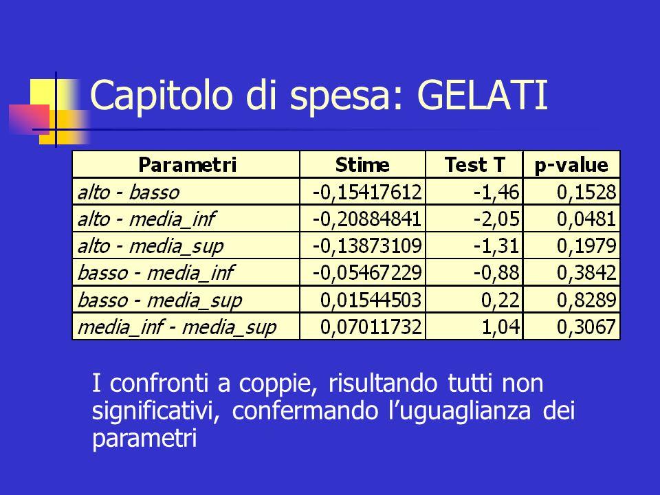 Capitolo di spesa: GELATI I comportamenti di spesa per il consumo di gelati sono indipendenti dal titolo di studio posseduto dal capofamiglia R 2 = 0,9219