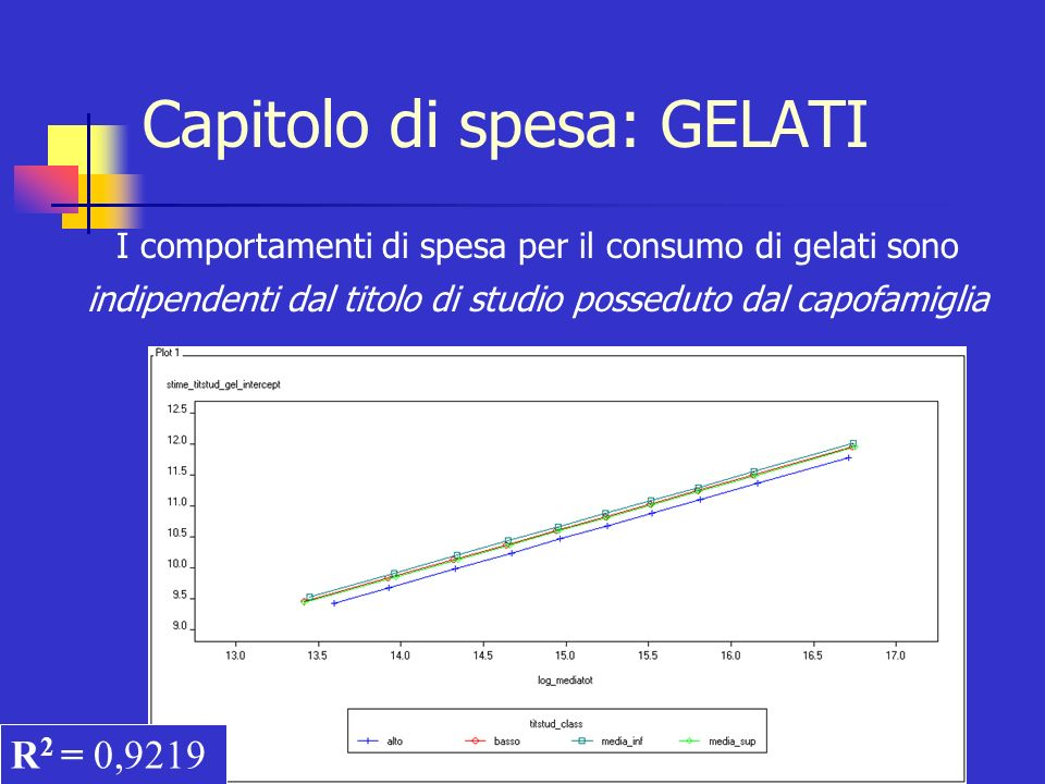 Capitolo di spesa: GELATI I comportamenti di spesa per il consumo di gelati sono indipendenti dal titolo di studio posseduto dal capofamiglia R 2 = 0,