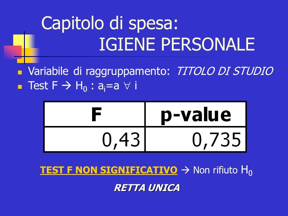 Variabile di raggruppamento: TITOLO DI STUDIO Test F H 0 : a i =a i TEST F NON SIGNIFICATIVO Non rifiuto H 0 RETTA UNICA Capitolo di spesa: IGIENE PER