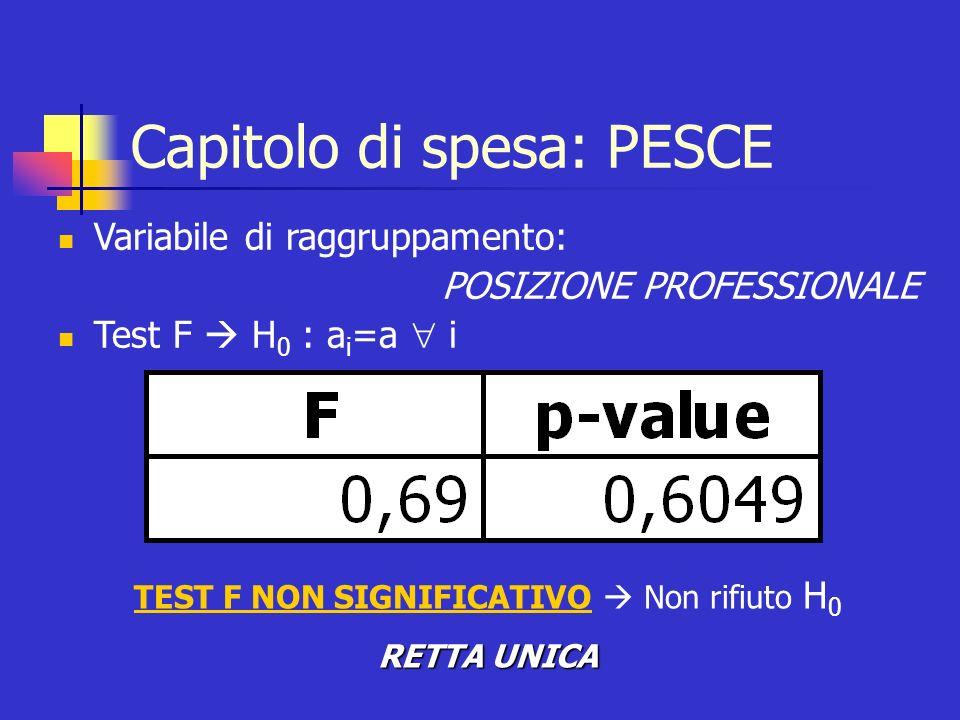 Capitolo di spesa: PESCE Variabile di raggruppamento: POSIZIONE PROFESSIONALE Test F H 0 : a i =a i TEST F NON SIGNIFICATIVO Non rifiuto H 0 RETTA UNI