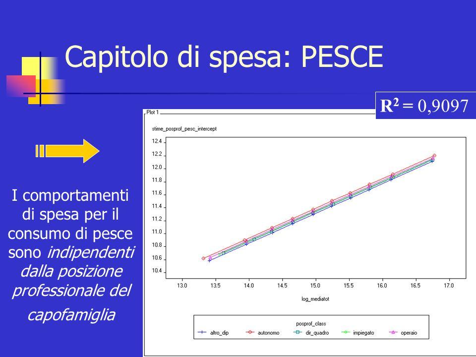 Capitolo di spesa: PESCE I comportamenti di spesa per il consumo di pesce sono indipendenti dalla posizione professionale del capofamiglia R 2 = 0,909