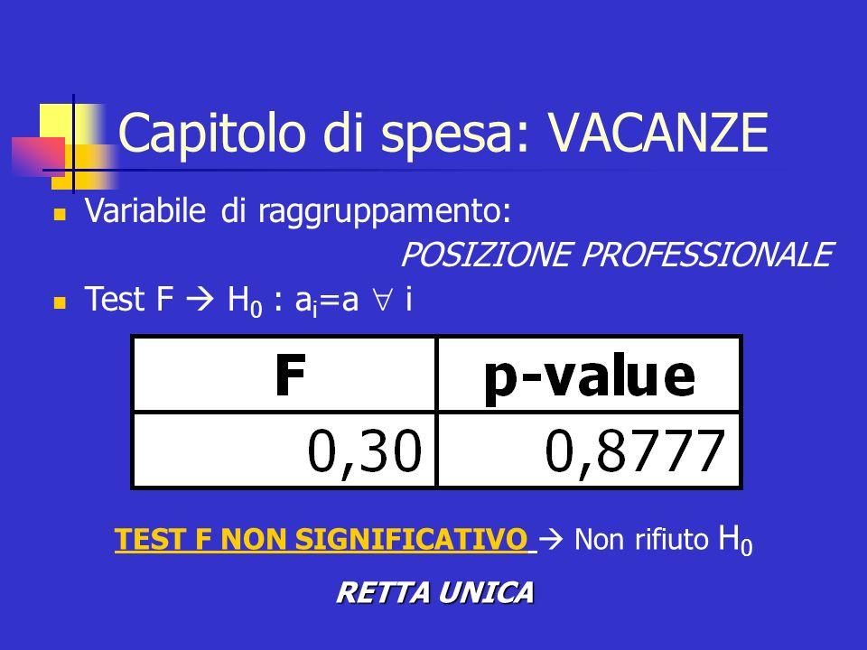 Capitolo di spesa: VACANZE Variabile di raggruppamento: POSIZIONE PROFESSIONALE Test F H 0 : a i =a i TEST F NON SIGNIFICATIVO Non rifiuto H 0 RETTA U