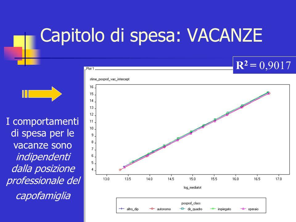 Capitolo di spesa: VACANZE I comportamenti di spesa per le vacanze sono indipendenti dalla posizione professionale del capofamiglia R 2 = 0,9017