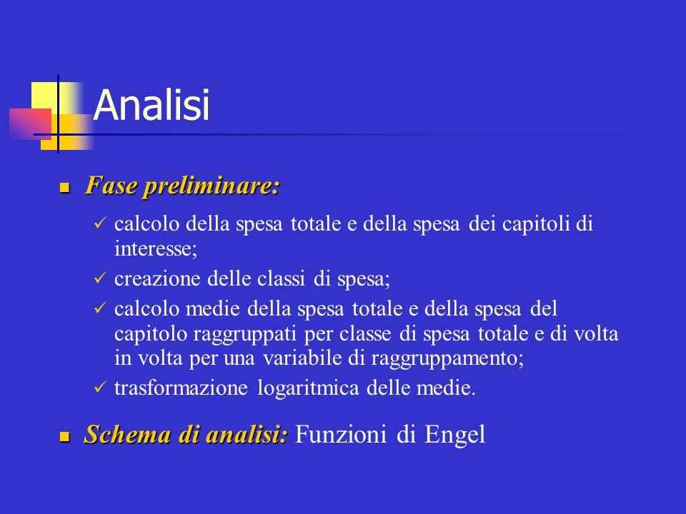 Analisi Fase preliminare: Fase preliminare: calcolo della spesa totale e della spesa dei capitoli di interesse; creazione delle classi di spesa; calco