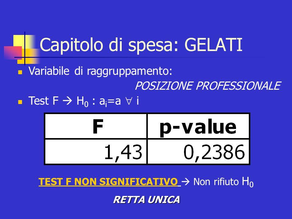Capitolo di spesa: GELATI Variabile di raggruppamento: POSIZIONE PROFESSIONALE Test F H 0 : a i =a i TEST F NON SIGNIFICATIVO Non rifiuto H 0 RETTA UN