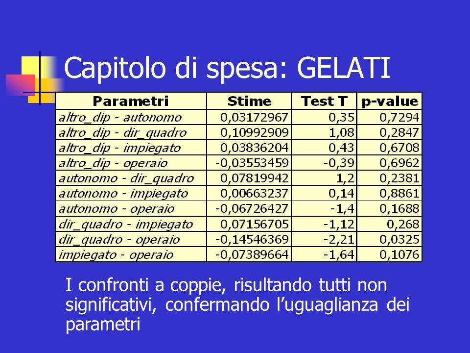 Capitolo di spesa: GELATI I comportamenti di spesa per il consumo di gelati sono indipendenti dalla posizione professionale del capofamiglia R 2 = 0,8872