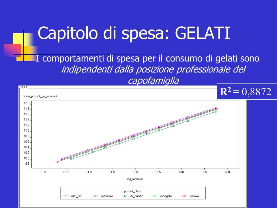 Capitolo di spesa: GELATI I comportamenti di spesa per il consumo di gelati sono indipendenti dalla posizione professionale del capofamiglia R 2 = 0,8