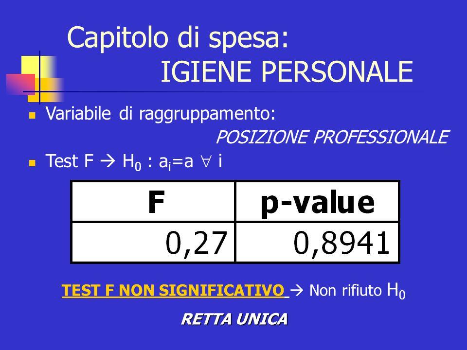 Variabile di raggruppamento: POSIZIONE PROFESSIONALE Test F H 0 : a i =a i TEST F NON SIGNIFICATIVO Non rifiuto H 0 RETTA UNICA Capitolo di spesa: IGI