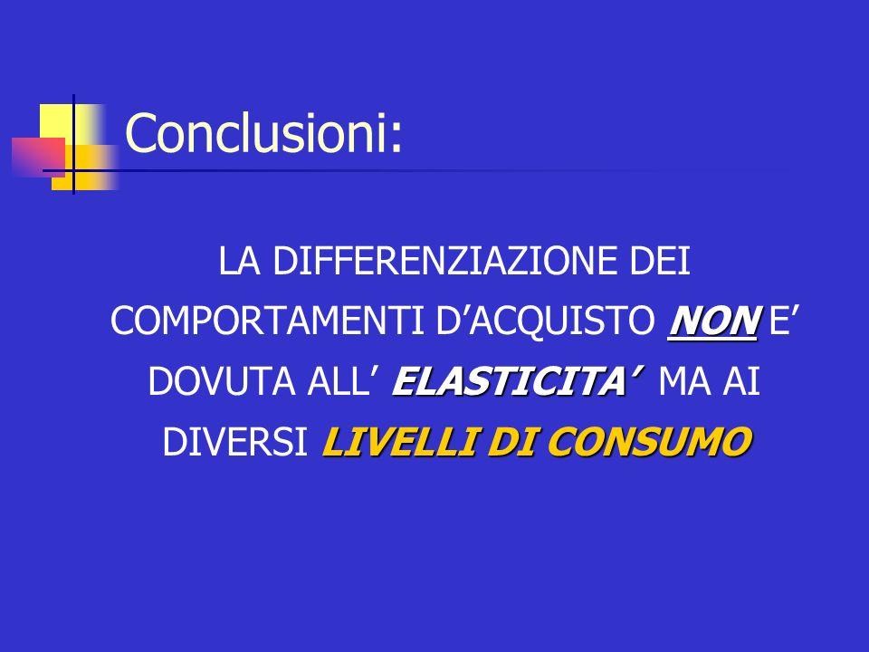 NON ELASTICITA LIVELLI DI CONSUMO LA DIFFERENZIAZIONE DEI COMPORTAMENTI DACQUISTO NON E DOVUTA ALL ELASTICITA MA AI DIVERSI LIVELLI DI CONSUMO Conclus
