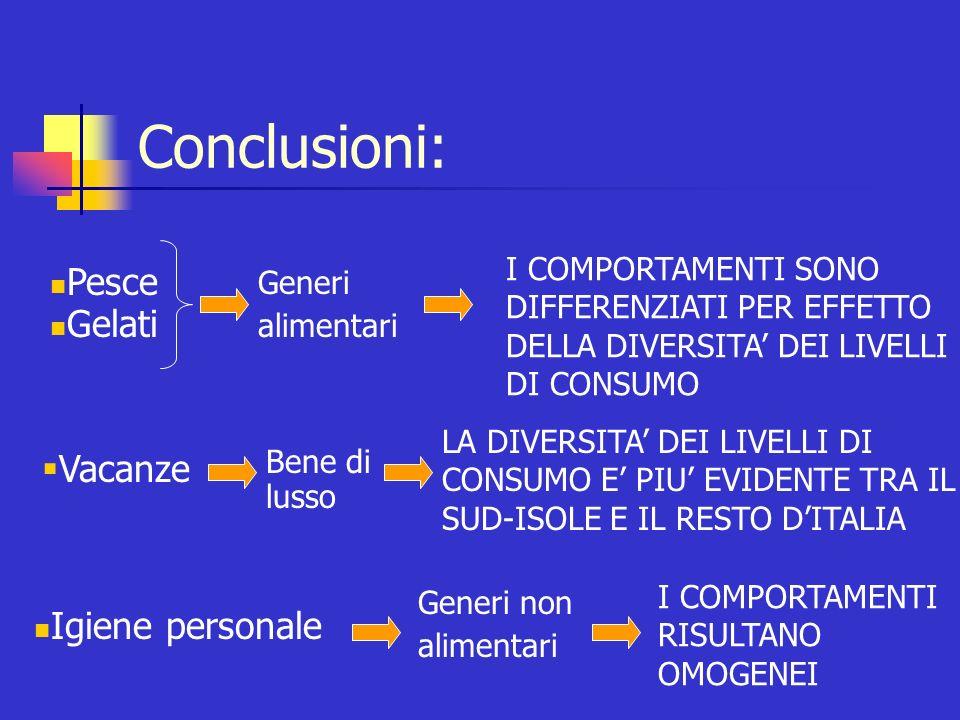 Conclusioni: Generi alimentari I COMPORTAMENTI SONO DIFFERENZIATI PER EFFETTO DELLA DIVERSITA DEI LIVELLI DI CONSUMO Pesce Gelati Generi non alimentar