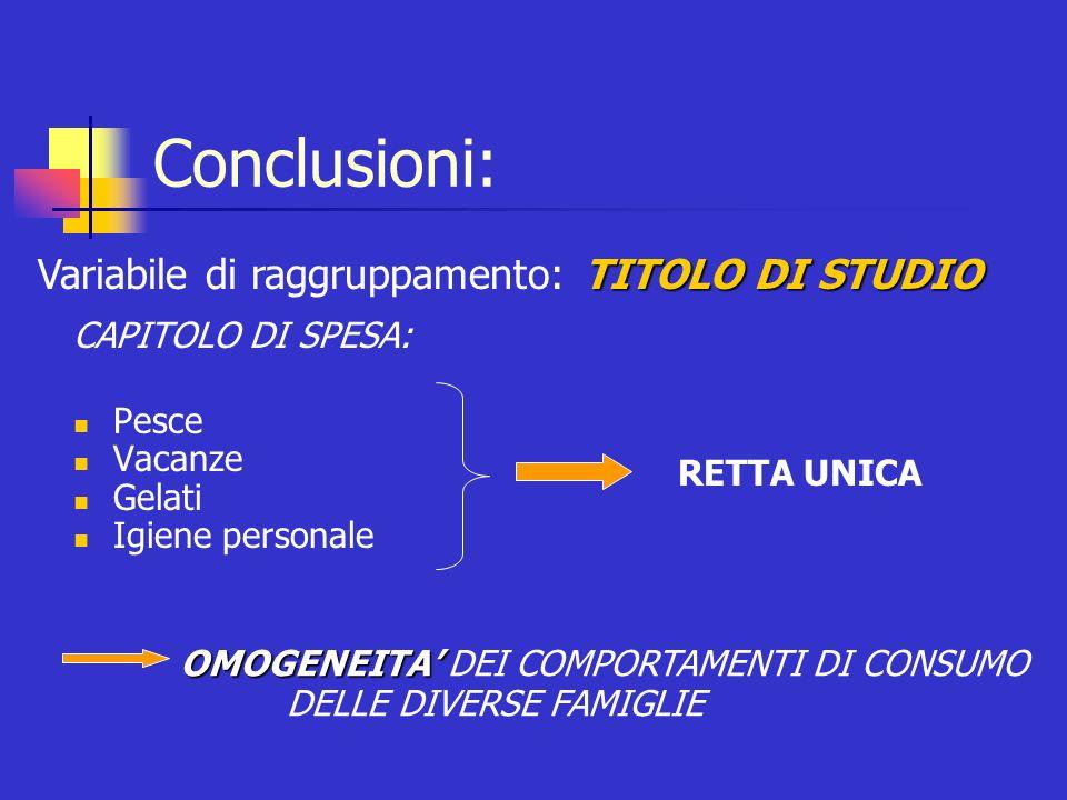 CAPITOLO DI SPESA: Pesce Vacanze Gelati Igiene personale Conclusioni: RETTA UNICA TITOLO DI STUDIO Variabile di raggruppamento: TITOLO DI STUDIO OMOGE