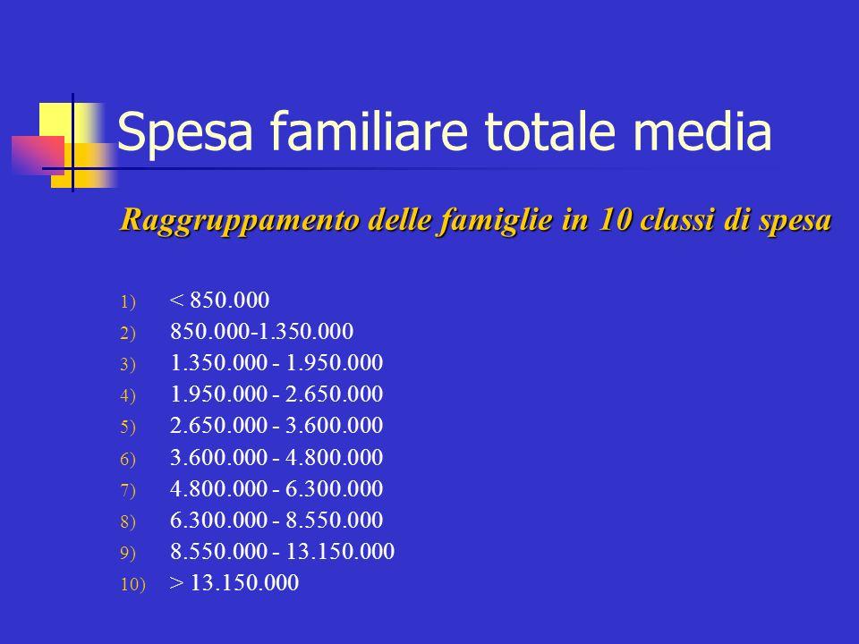 Spesa familiare totale media Raggruppamento delle famiglie in 10 classi di spesa 1) < 850.000 2) 850.000-1.350.000 3) 1.350.000 - 1.950.000 4) 1.950.0