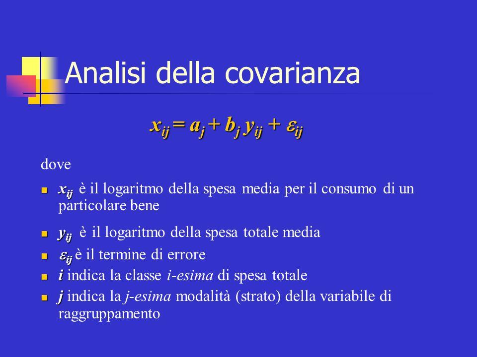 Analisi della covarianza dove x ij x ij è il logaritmo della spesa media per il consumo di un particolare bene y ij y ij è il logaritmo della spesa to
