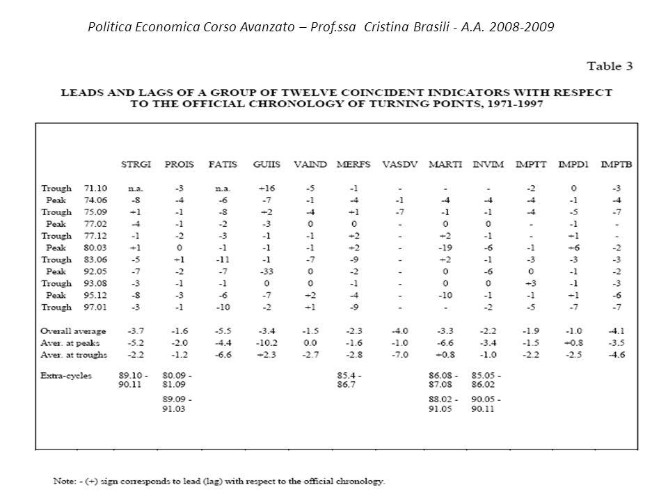 Politica Economica Corso Avanzato – Prof.ssa Cristina Brasili - A.A. 2008-2009 2. Leconomia italiana e il suo ciclo c) Selection of a set of coinciden