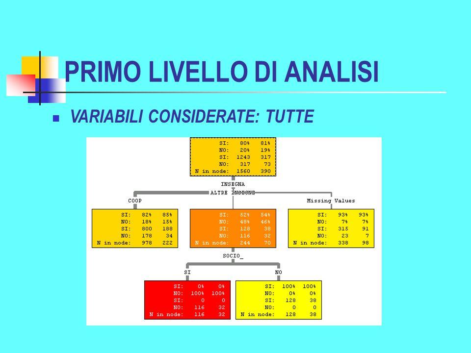 PRIMO LIVELLO DI ANALISI VARIABILI CONSIDERATE: TUTTE