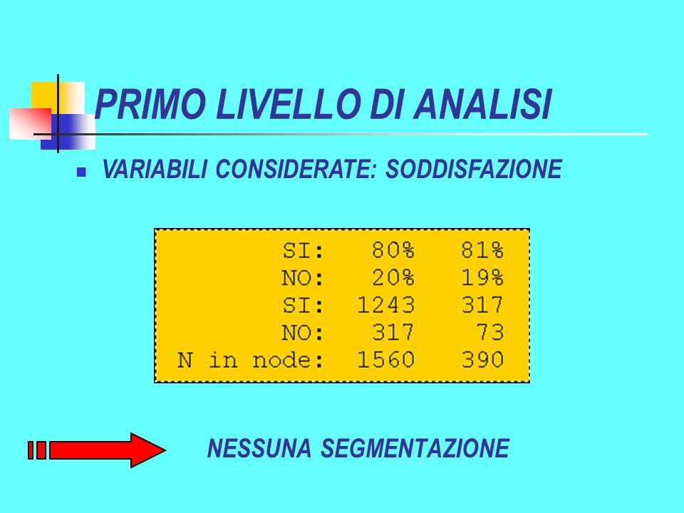 PRIMO LIVELLO DI ANALISI NESSUNA SEGMENTAZIONE VARIABILI CONSIDERATE: SODDISFAZIONE