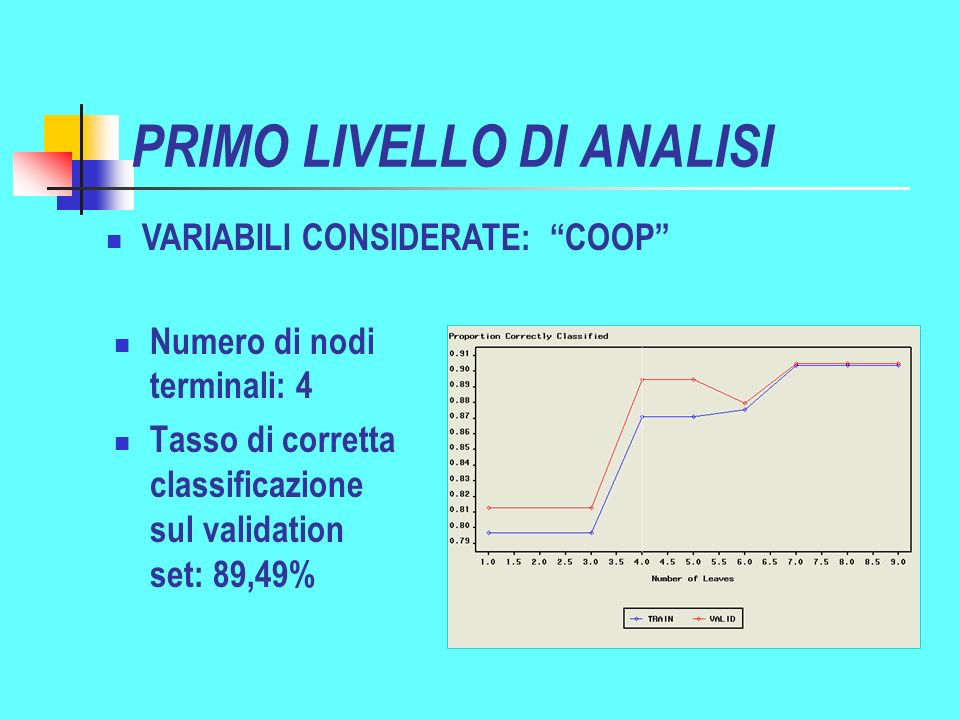 PRIMO LIVELLO DI ANALISI Numero di nodi terminali: 4 Tasso di corretta classificazione sul validation set: 89,49% VARIABILI CONSIDERATE: COOP