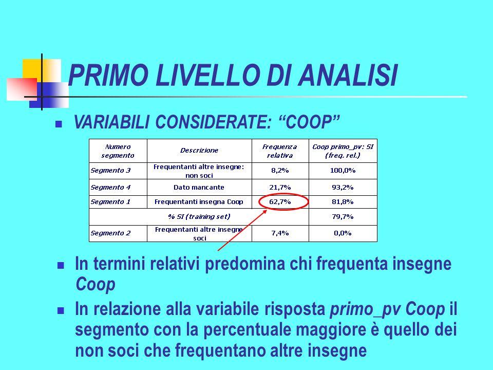 PRIMO LIVELLO DI ANALISI In termini relativi predomina chi frequenta insegne Coop In relazione alla variabile risposta primo_pv Coop il segmento con la percentuale maggiore è quello dei non soci che frequentano altre insegne VARIABILI CONSIDERATE: COOP