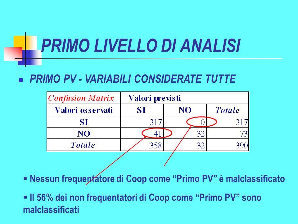 PRIMO LIVELLO DI ANALISI Il 56% dei non frequentatori di Coop come Primo PV sono malclassificati PRIMO PV - VARIABILI CONSIDERATE TUTTE Nessun frequentatore di Coop come Primo PV è malclassificato