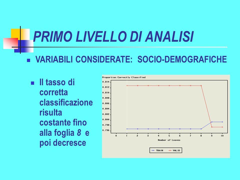 PRIMO LIVELLO DI ANALISI VARIABILI CONSIDERATE: SOCIO-DEMOGRAFICHE Il tasso di corretta classificazione risulta costante fino alla foglia 8 e poi decresce