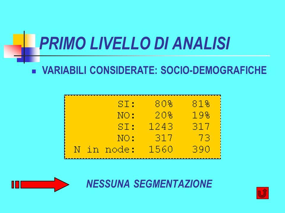 PRIMO LIVELLO DI ANALISI NESSUNA SEGMENTAZIONE VARIABILI CONSIDERATE: SOCIO-DEMOGRAFICHE
