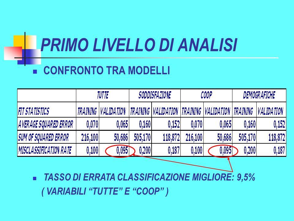 PRIMO LIVELLO DI ANALISI TASSO DI ERRATA CLASSIFICAZIONE MIGLIORE: 9,5% ( VARIABILI TUTTE E COOP ) CONFRONTO TRA MODELLI
