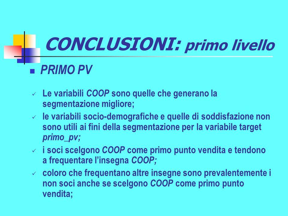 CONCLUSIONI: primo livello Le variabili COOP sono quelle che generano la segmentazione migliore; le variabili socio-demografiche e quelle di soddisfazione non sono utili ai fini della segmentazione per la variabile target primo_pv; i soci scelgono COOP come primo punto vendita e tendono a frequentare linsegna COOP; coloro che frequentano altre insegne sono prevalentemente i non soci anche se scelgono COOP come primo punto vendita; PRIMO PV