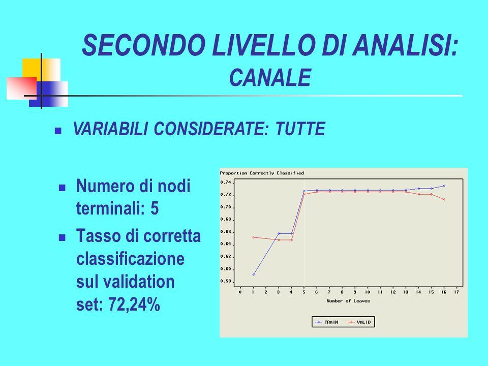 SECONDO LIVELLO DI ANALISI: CANALE Numero di nodi terminali: 5 Tasso di corretta classificazione sul validation set: 72,24% VARIABILI CONSIDERATE: TUTTE