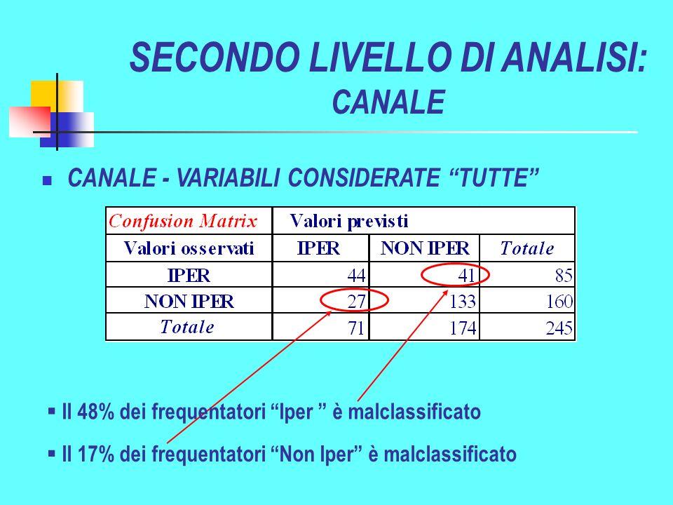 Il 17% dei frequentatori Non Iper è malclassificato CANALE - VARIABILI CONSIDERATE TUTTE SECONDO LIVELLO DI ANALISI: CANALE Il 48% dei frequentatori Iper è malclassificato