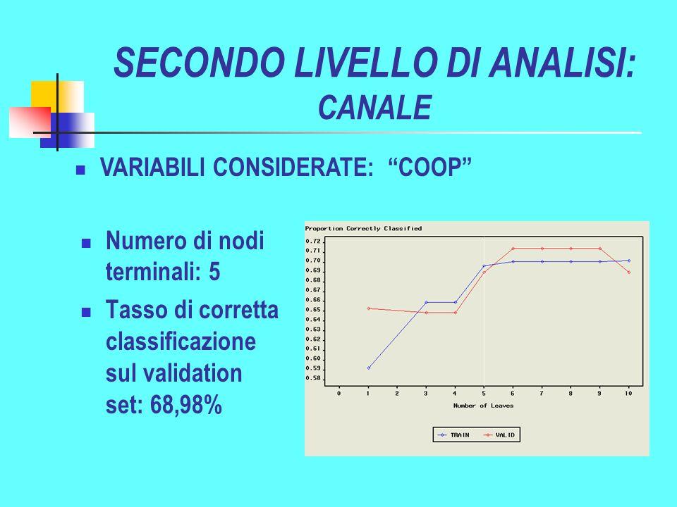 SECONDO LIVELLO DI ANALISI: CANALE Numero di nodi terminali: 5 Tasso di corretta classificazione sul validation set: 68,98% VARIABILI CONSIDERATE: COOP