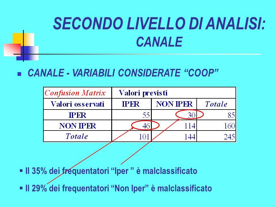 Il 29% dei frequentatori Non Iper è malclassificato CANALE - VARIABILI CONSIDERATE COOP SECONDO LIVELLO DI ANALISI: CANALE Il 35% dei frequentatori Iper è malclassificato