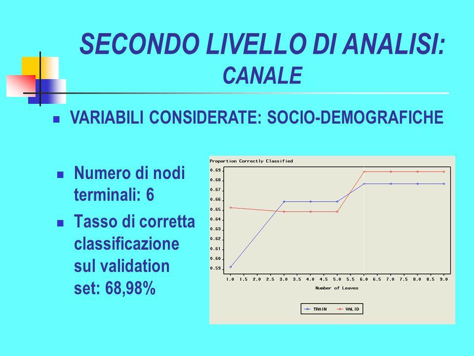 SECONDO LIVELLO DI ANALISI: CANALE VARIABILI CONSIDERATE: SOCIO-DEMOGRAFICHE Numero di nodi terminali: 6 Tasso di corretta classificazione sul validation set: 68,98%