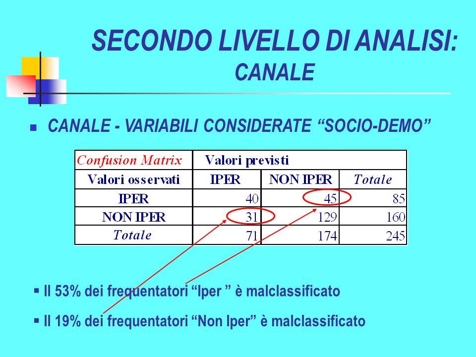 Il 19% dei frequentatori Non Iper è malclassificato CANALE - VARIABILI CONSIDERATE SOCIO-DEMO SECONDO LIVELLO DI ANALISI: CANALE Il 53% dei frequentatori Iper è malclassificato