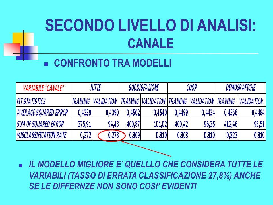 SECONDO LIVELLO DI ANALISI: CANALE CONFRONTO TRA MODELLI IL MODELLO MIGLIORE E QUELLLO CHE CONSIDERA TUTTE LE VARIABILI (TASSO DI ERRATA CLASSIFICAZIONE 27,8%) ANCHE SE LE DIFFERNZE NON SONO COSI EVIDENTI