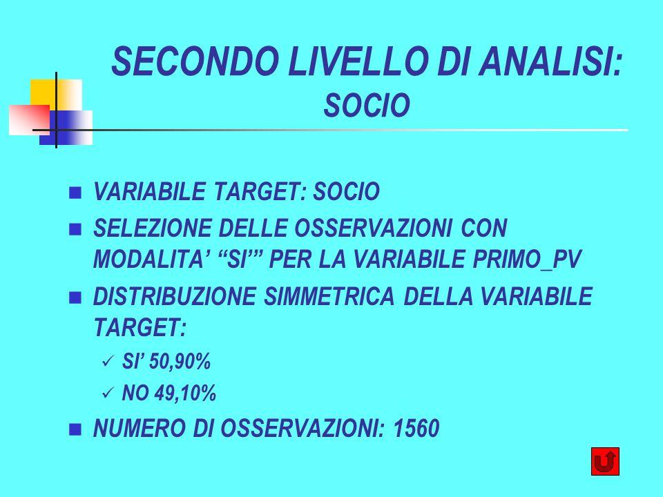 SECONDO LIVELLO DI ANALISI: SOCIO VARIABILE TARGET: SOCIO SELEZIONE DELLE OSSERVAZIONI CON MODALITA SI PER LA VARIABILE PRIMO_PV DISTRIBUZIONE SIMMETRICA DELLA VARIABILE TARGET: SI 50,90% NO 49,10% NUMERO DI OSSERVAZIONI: 1560