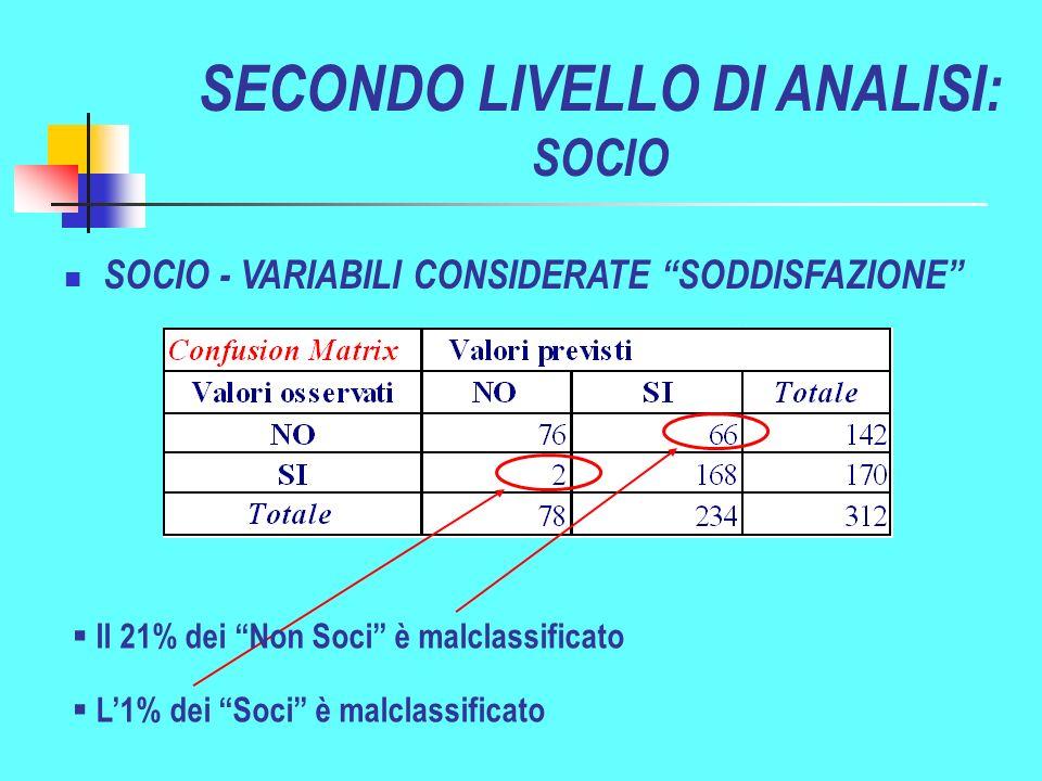 L1% dei Soci è malclassificato SOCIO - VARIABILI CONSIDERATE SODDISFAZIONE SECONDO LIVELLO DI ANALISI: SOCIO Il 21% dei Non Soci è malclassificato