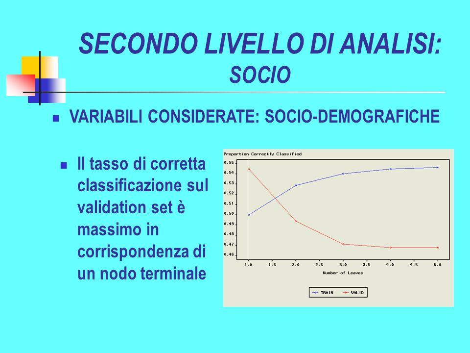 SECONDO LIVELLO DI ANALISI: SOCIO VARIABILI CONSIDERATE: SOCIO-DEMOGRAFICHE Il tasso di corretta classificazione sul validation set è massimo in corrispondenza di un nodo terminale