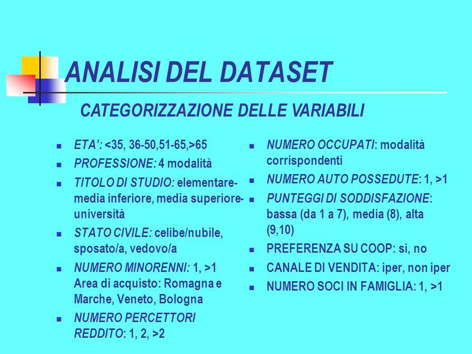 ANALISI DEL DATASET ETA: 65 PROFESSIONE: 4 modalità TITOLO DI STUDIO: elementare- media inferiore, media superiore- università STATO CIVILE: celibe/nubile, sposato/a, vedovo/a NUMERO MINORENNI: 1, >1 Area di acquisto: Romagna e Marche, Veneto, Bologna NUMERO PERCETTORI REDDITO : 1, 2, >2 NUMERO OCCUPATI : modalità corrispondenti NUMERO AUTO POSSEDUTE : 1, >1 PUNTEGGI DI SODDISFAZIONE : bassa (da 1 a 7), media (8), alta (9,10) PREFERENZA SU COOP: si, no CANALE DI VENDITA: iper, non iper NUMERO SOCI IN FAMIGLIA: 1, >1 CATEGORIZZAZIONE DELLE VARIABILI