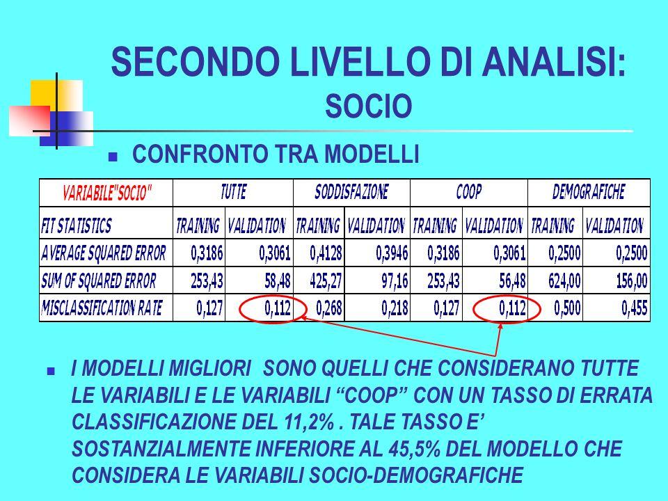 SECONDO LIVELLO DI ANALISI: SOCIO I MODELLI MIGLIORI SONO QUELLI CHE CONSIDERANO TUTTE LE VARIABILI E LE VARIABILI COOP CON UN TASSO DI ERRATA CLASSIFICAZIONE DEL 11,2%.