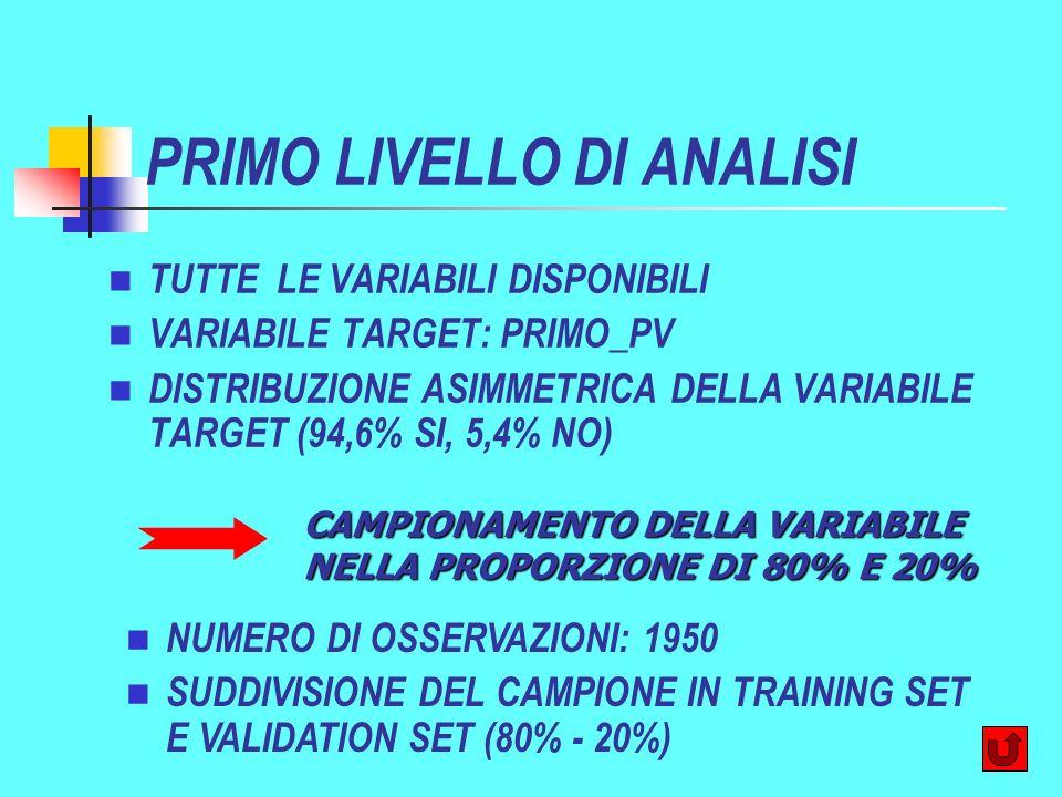 PRIMO LIVELLO DI ANALISI TUTTE LE VARIABILI DISPONIBILI VARIABILE TARGET: PRIMO_PV DISTRIBUZIONE ASIMMETRICA DELLA VARIABILE TARGET (94,6% SI, 5,4% NO) CAMPIONAMENTO DELLA VARIABILE NELLA PROPORZIONE DI 80% E 20% NUMERO DI OSSERVAZIONI: 1950 SUDDIVISIONE DEL CAMPIONE IN TRAINING SET E VALIDATION SET (80% - 20%)