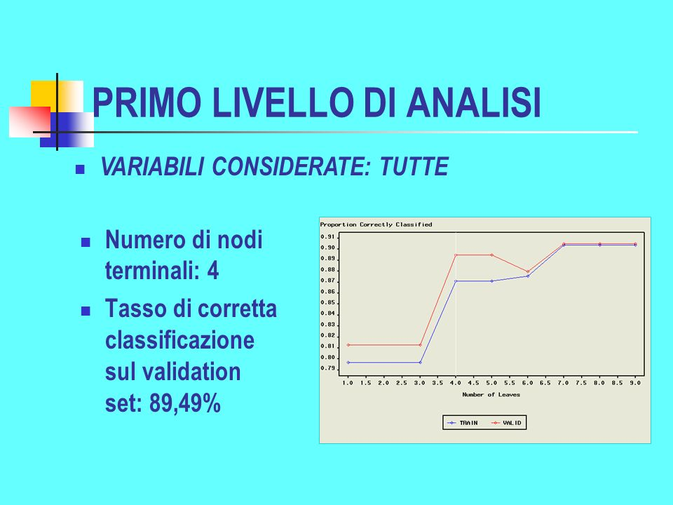 PRIMO LIVELLO DI ANALISI Numero di nodi terminali: 4 Tasso di corretta classificazione sul validation set: 89,49% VARIABILI CONSIDERATE: TUTTE