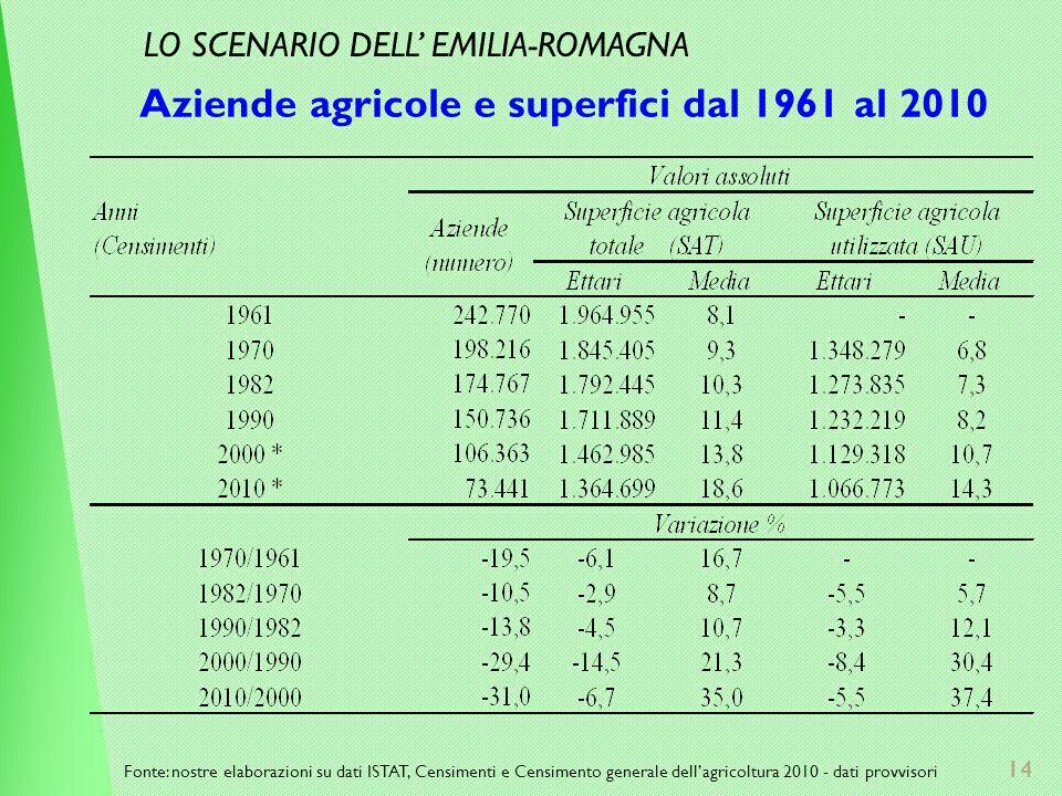 14 Aziende agricole e superfici dal 1961 al 2010 Fonte: nostre elaborazioni su dati ISTAT, Censimenti e Censimento generale dellagricoltura 2010 - dati provvisori LO SCENARIO DELL EMILIA-ROMAGNA