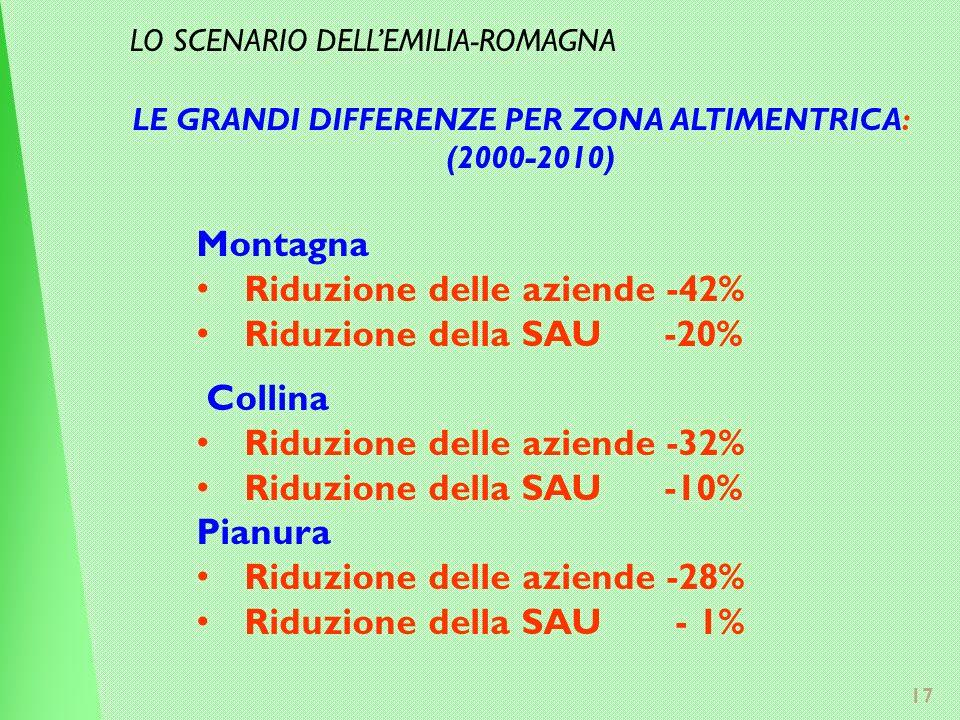 17 LE GRANDI DIFFERENZE PER ZONA ALTIMENTRICA: (2000-2010) Montagna Riduzione delle aziende -42% Riduzione della SAU -20% Collina Riduzione delle aziende -32% Riduzione della SAU -10% Pianura Riduzione delle aziende -28% Riduzione della SAU - 1% LO SCENARIO DELLEMILIA-ROMAGNA
