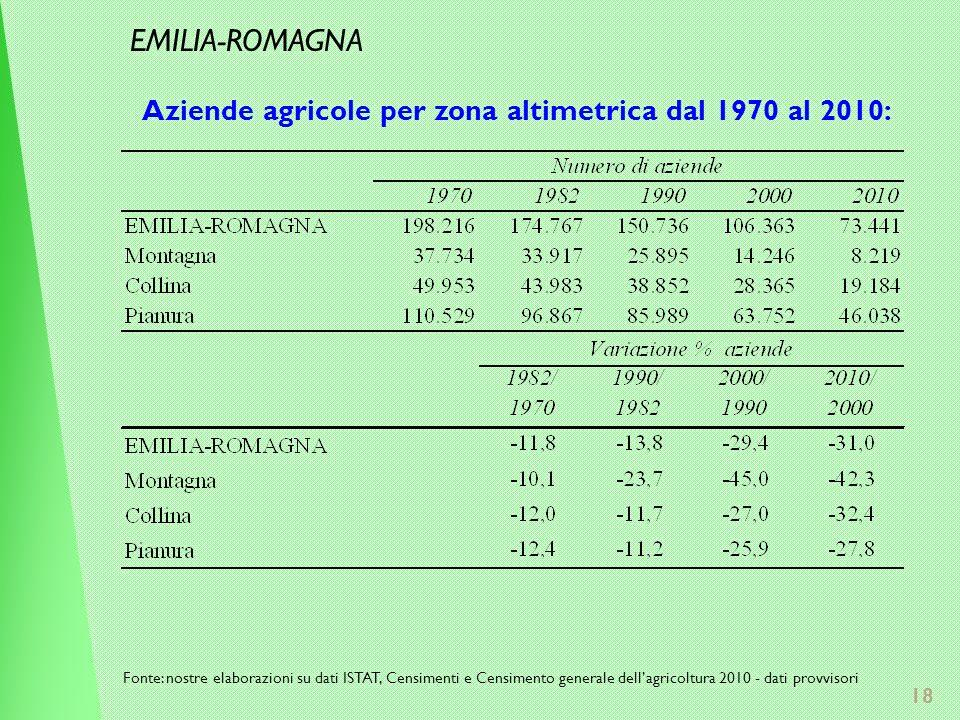 18 Aziende agricole per zona altimetrica dal 1970 al 2010: Fonte: nostre elaborazioni su dati ISTAT, Censimenti e Censimento generale dellagricoltura 2010 - dati provvisori EMILIA-ROMAGNA