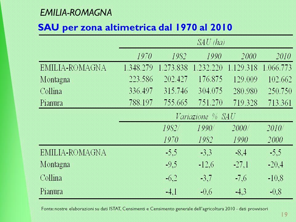 19 SAU per zona altimetrica dal 1970 al 2010 Fonte: nostre elaborazioni su dati ISTAT, Censimenti e Censimento generale dellagricoltura 2010 - dati provvisori EMILIA-ROMAGNA